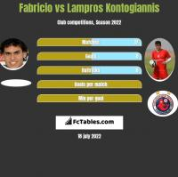 Fabricio vs Lampros Kontogiannis h2h player stats