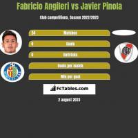 Fabricio Angileri vs Javier Pinola h2h player stats