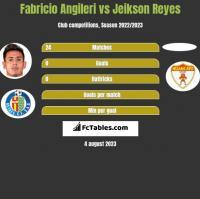 Fabricio Angileri vs Jeikson Reyes h2h player stats