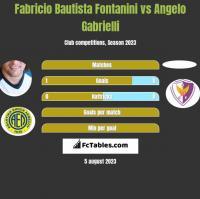 Fabricio Bautista Fontanini vs Angelo Gabrielli h2h player stats