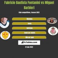 Fabricio Bautista Fontanini vs Miguel Barbieri h2h player stats