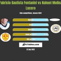 Fabricio Bautista Fontanini vs Nahuel Molina Lucero h2h player stats