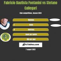 Fabricio Bautista Fontanini vs Stefano Callegari h2h player stats