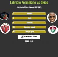 Fabricio Formiliano vs Digao h2h player stats