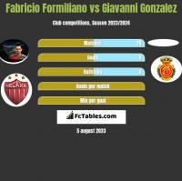 Fabricio Formiliano vs Giavanni Gonzalez h2h player stats