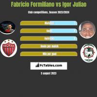 Fabricio Formiliano vs Igor Juliao h2h player stats