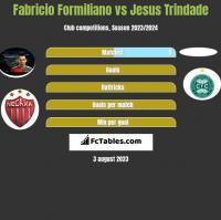 Fabricio Formiliano vs Jesus Trindade h2h player stats