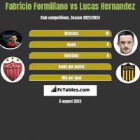 Fabricio Formiliano vs Lucas Hernandez h2h player stats