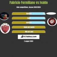 Fabricio Formiliano vs Ivaldo h2h player stats