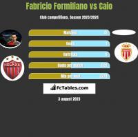 Fabricio Formiliano vs Caio h2h player stats