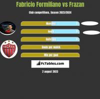 Fabricio Formiliano vs Frazan h2h player stats