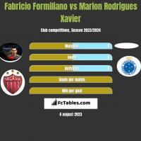 Fabricio Formiliano vs Marlon Rodrigues Xavier h2h player stats