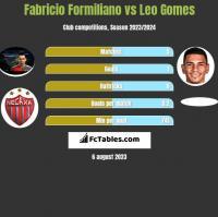 Fabricio Formiliano vs Leo Gomes h2h player stats