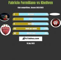 Fabricio Formiliano vs Khellven h2h player stats