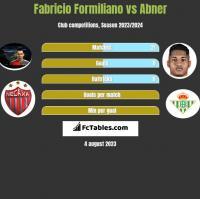 Fabricio Formiliano vs Abner h2h player stats