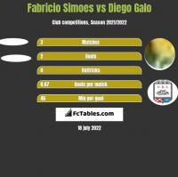 Fabricio Simoes vs Diego Galo h2h player stats
