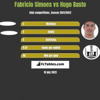 Fabricio Simoes vs Hugo Basto h2h player stats