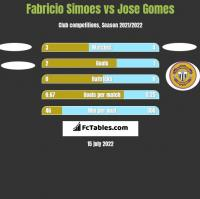 Fabricio Simoes vs Jose Gomes h2h player stats