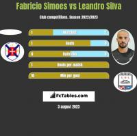 Fabricio Simoes vs Leandro Silva h2h player stats