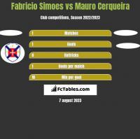 Fabricio Simoes vs Mauro Cerqueira h2h player stats