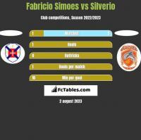 Fabricio Simoes vs Silverio h2h player stats