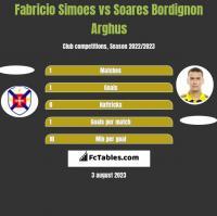 Fabricio Simoes vs Soares Bordignon Arghus h2h player stats