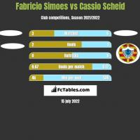 Fabricio Simoes vs Cassio Scheid h2h player stats