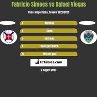Fabricio Simoes vs Rafael Viegas h2h player stats