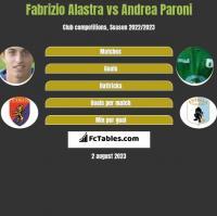 Fabrizio Alastra vs Andrea Paroni h2h player stats