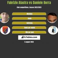 Fabrizio Alastra vs Daniele Borra h2h player stats