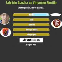 Fabrizio Alastra vs Vincenzo Fiorillo h2h player stats