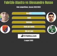 Fabrizio Alastra vs Alessandro Russo h2h player stats