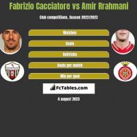 Fabrizio Cacciatore vs Amir Rrahmani h2h player stats