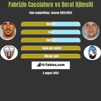 Fabrizio Cacciatore vs Berat Djimsiti h2h player stats