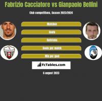Fabrizio Cacciatore vs Gianpaolo Bellini h2h player stats