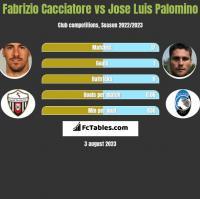 Fabrizio Cacciatore vs Jose Luis Palomino h2h player stats