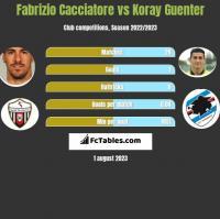 Fabrizio Cacciatore vs Koray Guenter h2h player stats