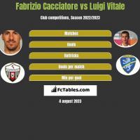 Fabrizio Cacciatore vs Luigi Vitale h2h player stats