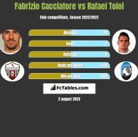 Fabrizio Cacciatore vs Rafael Toloi h2h player stats