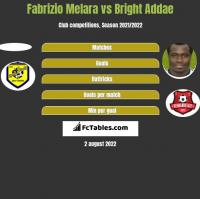 Fabrizio Melara vs Bright Addae h2h player stats