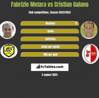 Fabrizio Melara vs Cristian Galano h2h player stats