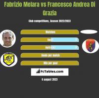 Fabrizio Melara vs Francesco Andrea Di Grazia h2h player stats