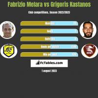 Fabrizio Melara vs Grigoris Kastanos h2h player stats