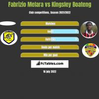 Fabrizio Melara vs Kingsley Boateng h2h player stats
