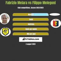 Fabrizio Melara vs Filippo Melegoni h2h player stats