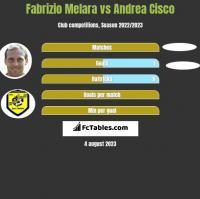Fabrizio Melara vs Andrea Cisco h2h player stats