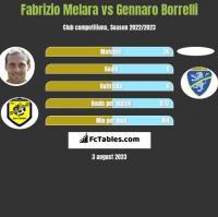 Fabrizio Melara vs Gennaro Borrelli h2h player stats