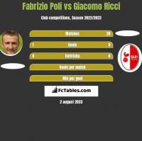 Fabrizio Poli vs Giacomo Ricci h2h player stats