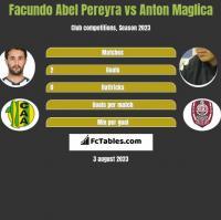 Facundo Abel Pereyra vs Anton Maglica h2h player stats