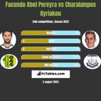 Facundo Abel Pereyra vs Charalampos Kyriakou h2h player stats